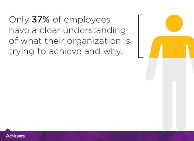 Only 37% of employees have a clear understanding of what their organization is trying to achieve and why.
