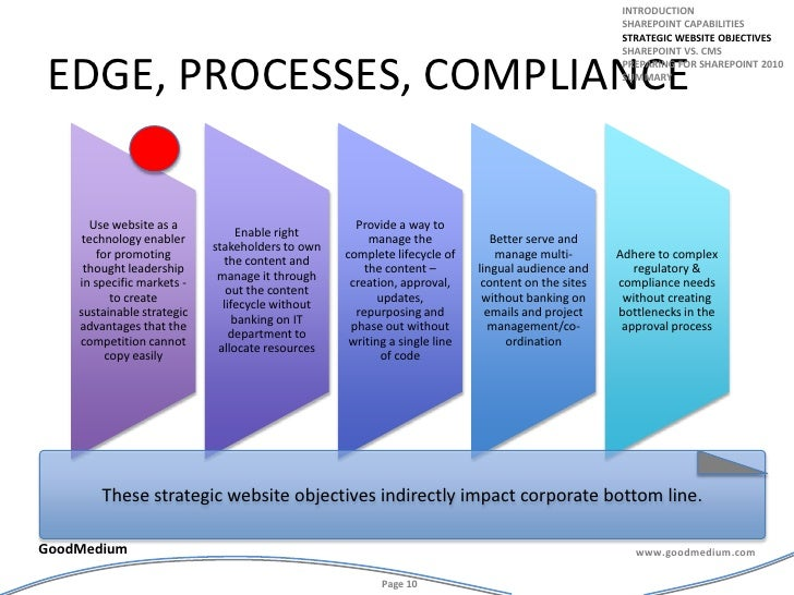 edge, processes, compliance<br />introduction<br />Sharepoint capabilities<br />Strategic website objectives<br />Sharepoi...