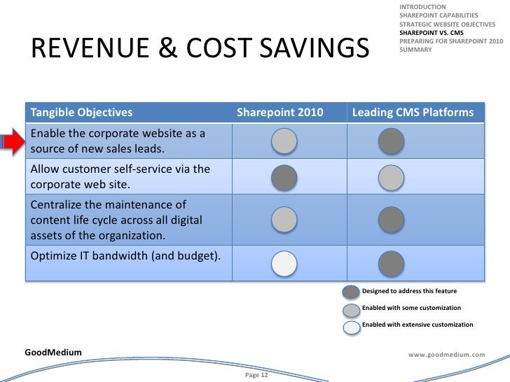 introduction<br />Sharepoint capabilities<br />Strategic website objectives<br />Sharepoint vs. cms<br />Preparing for Sha...