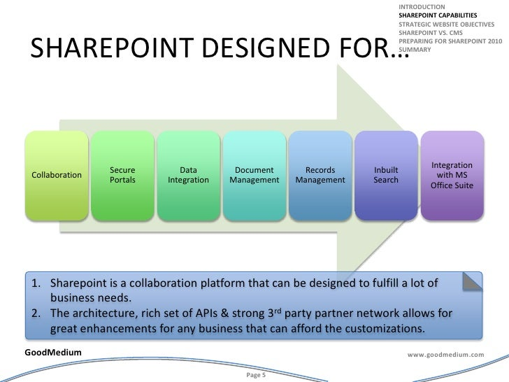 sharepoint Designed for…<br />introduction<br />Sharepoint capabilities<br />Strategic website objectives<br />Sharepoint ...