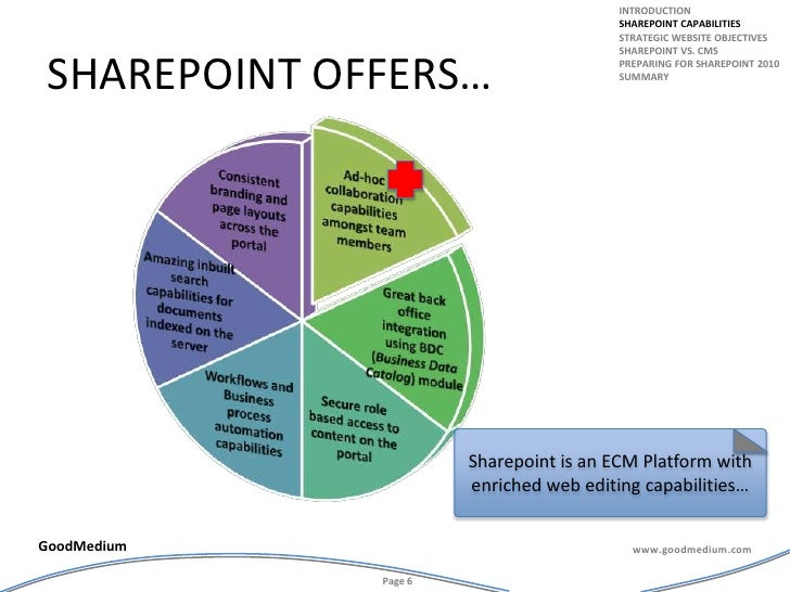 Sharepoint offers…<br />introduction<br />Sharepoint capabilities<br />Strategic website objectives<br />Sharepoint vs. cm...