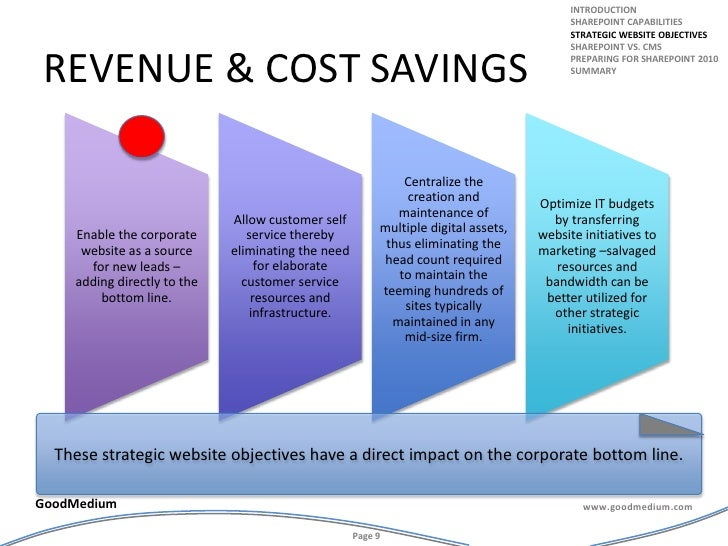 Revenue & cost savings<br />introduction<br />Sharepoint capabilities<br />Strategic website objectives<br />Sharepoint vs...