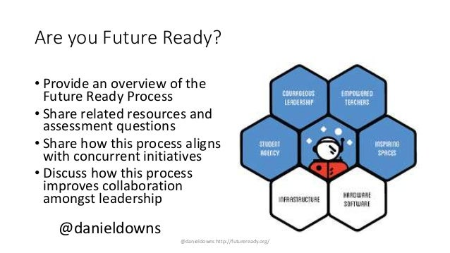 Are you Future Ready? • Provide an overview of the Future Ready Process • Share related resources and assessment questions...