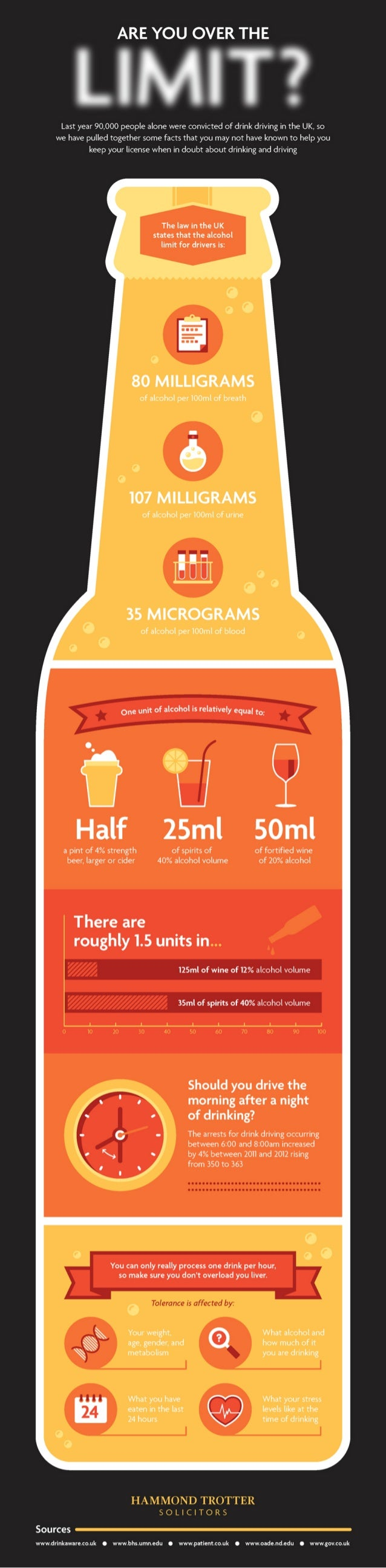Are you over the limit? [Infographic]