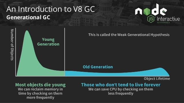 An Introduction to V8 GC Heap Organization