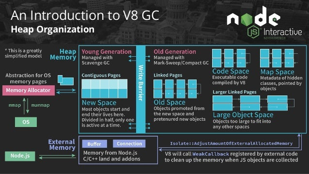 An Introduction to V8 GC Heap Limits(Default) v deps/v8/src/heap/heap.h: Heap::Heap() 16MB 1MB 1.4GB 0.7GB 512MB v Can be ...