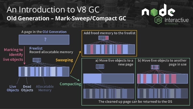 An Introduction to V8 GC GC Pauses in V8