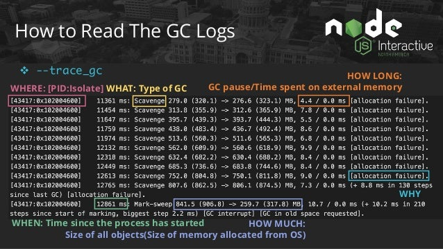 How to Read The GC Logs v --trace_gc_verbose && --trace_gc Memory V8 allocated from the OS All memory reserved for this sp...