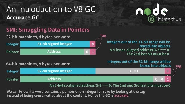 Are your v8 garbage collection logs speaking to you?Joyee Cheung -Alibaba Cloud(Alibaba Group)