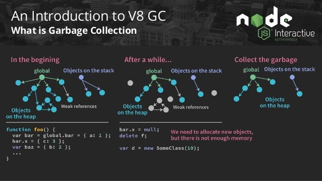 An Introduction to V8 GC How Most GCs are triggered