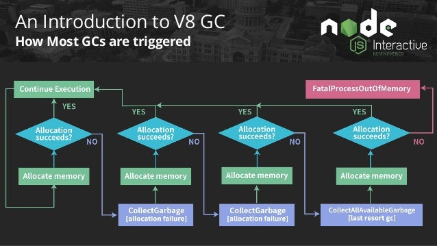 An Introduction to V8 GC Stop-The-World, Parallel, Concurrent GC