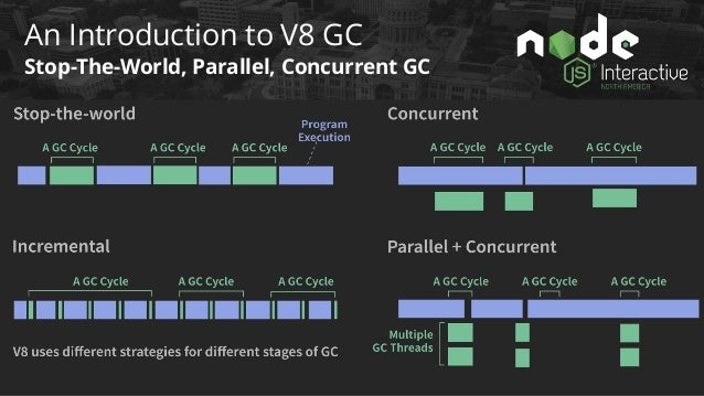 An Introduction to V8 GC Generational GC