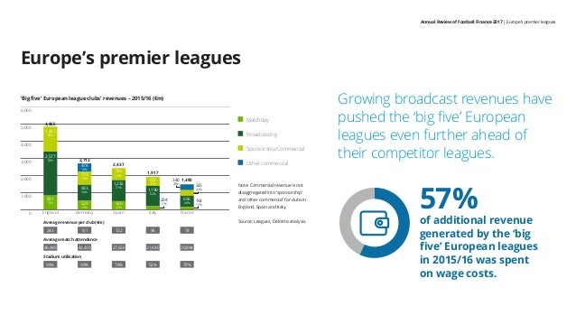 Annual Review of Football Finance 2017   Europe's premier leagues Europe's premier leagues 'Big five' European league club...
