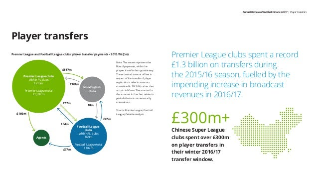 Annual Review of Football Finance 2017   Player transfers Player transfers Premier League clubs spent a record £1.3 billio...