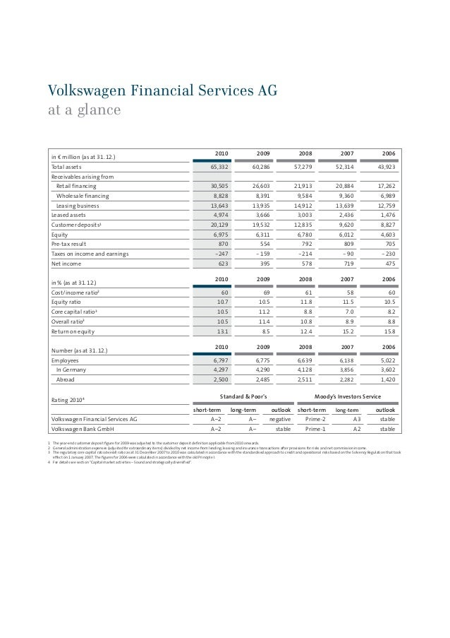 vw financial services ag annual report