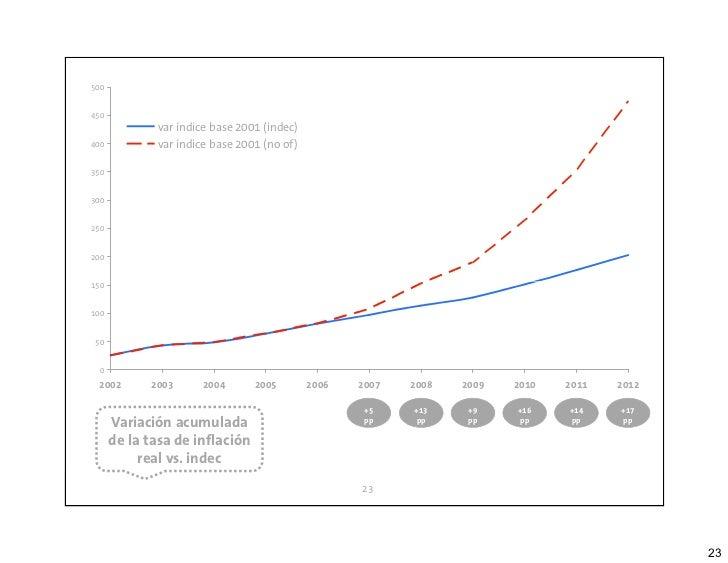 500450                var índice base 2001 (indec)400             var índice base 2001 (no of)350300250200150100 50   0  2...