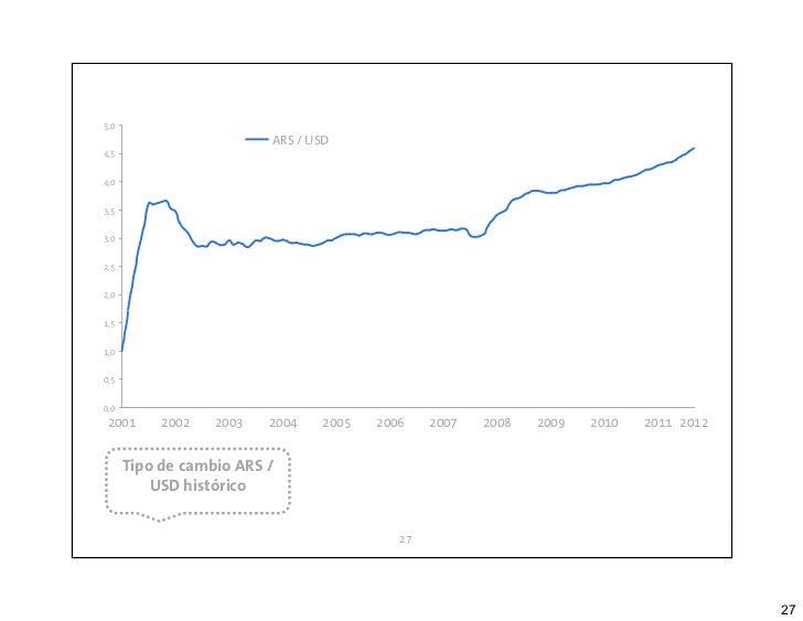5,0                             ARS / USD 4,5 4,0 3,5 3,0 2,5 2,0 1,5 1,0 0,5 0,0  2001         2002   2003   2004   2005 ...