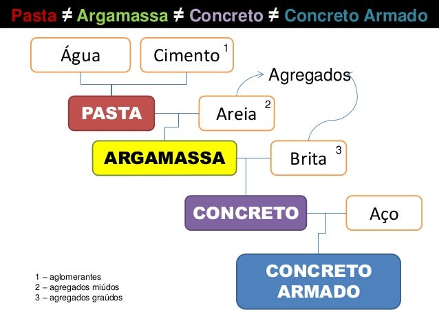 Água Cimento PASTA Areia ARGAMASSA Brita CONCRETO Aço CONCRETO ARMADO Agregados Pasta ≠ Argamassa ≠ Concreto ≠ Concreto Ar...