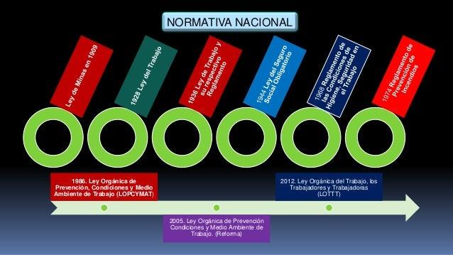 NORMATIVA NACIONAL 1986. Ley Orgánica de Prevención, Condiciones y Medio Ambiente de Trabajo (LOPCYMAT) 2005. Ley Orgánica...