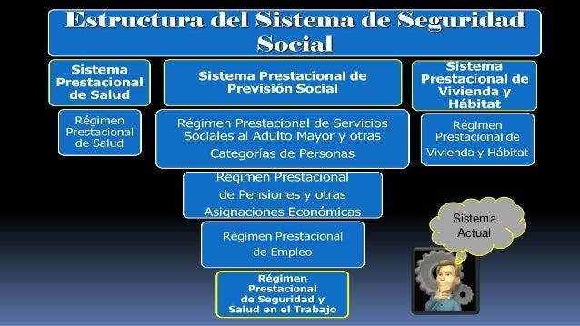 Sistema Actual