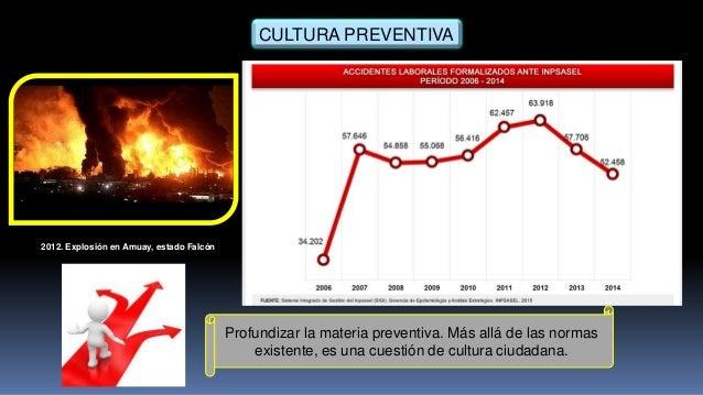 CULTURA PREVENTIVA 2012. Explosión en Amuay, estado Falcón Profundizar la materia preventiva. Más allá de las normas exist...