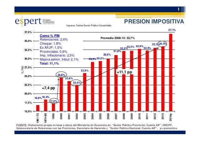 1 PRESION IMPOSITIVA Ingresos Totales Sector Público Consolidado 37,1% 37,5% PRESION IMPOSITIVA Como % PBI R t i 2 6% Prom...