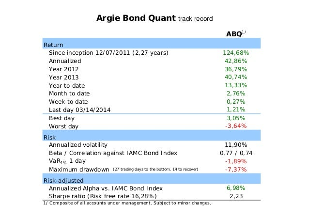 Return Since inception 12/07/2011 (2,27 years) Annualized Year 2012 Year 2013 Year to date Month to date Week to date Last...