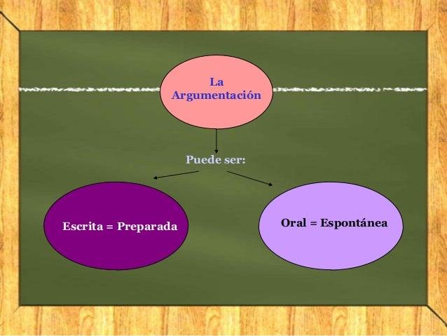 LaArgumentaciónEscrita = Preparada Oral = EspontáneaPuede ser: