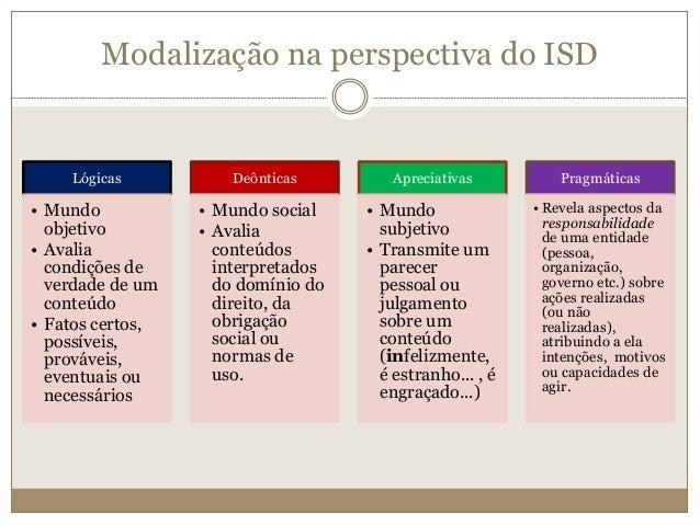 Modalização na perspectiva do ISD Lógicas • Mundo objetivo • Avalia condições de verdade de um conteúdo • Fatos certos, po...
