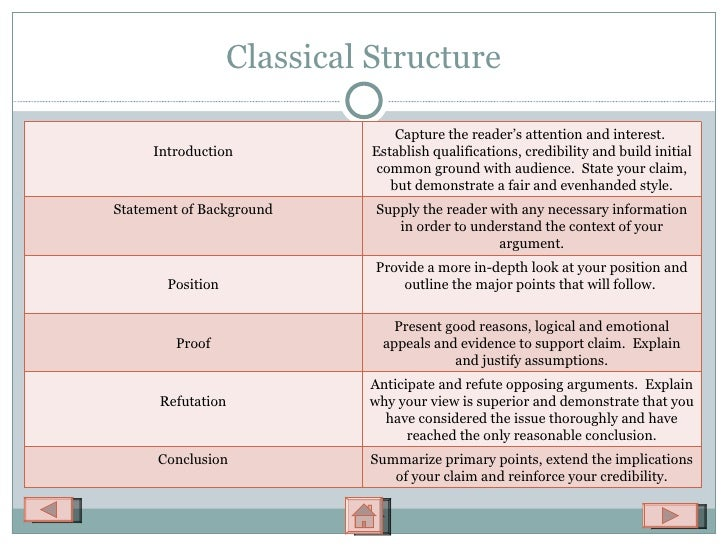 essay stuctures Before you start, it is important to understand what type of essay you are required to write the language of the question, especially the directive (task) words, will indicate the type of essay and suggest an appropriate structure to follow in your essay [more information on directive words is contained in the qut cite|write.