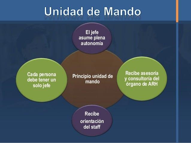 Responsabilidad de Línea y Función Staff en la ARH  Slide 4