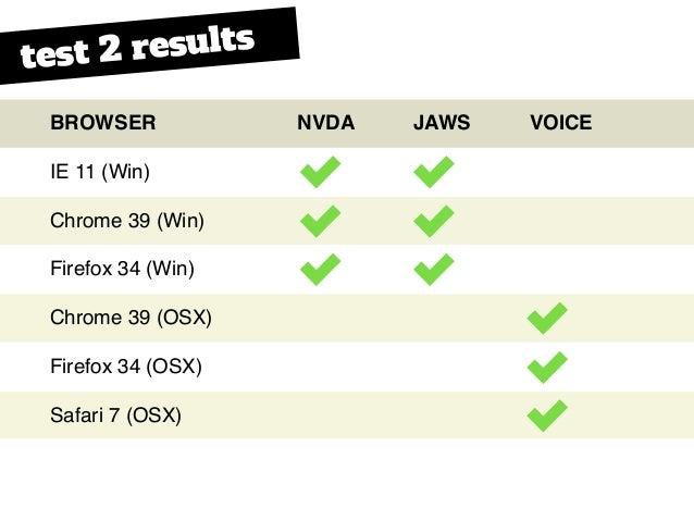 BROWSER IE 11 (Win) Chrome 39 (Win) Firefox 34 (Win) Chrome 39 (OSX) Firefox 34 (OSX) Safari 7 (OSX) NVDA JAWS VOICE test ...