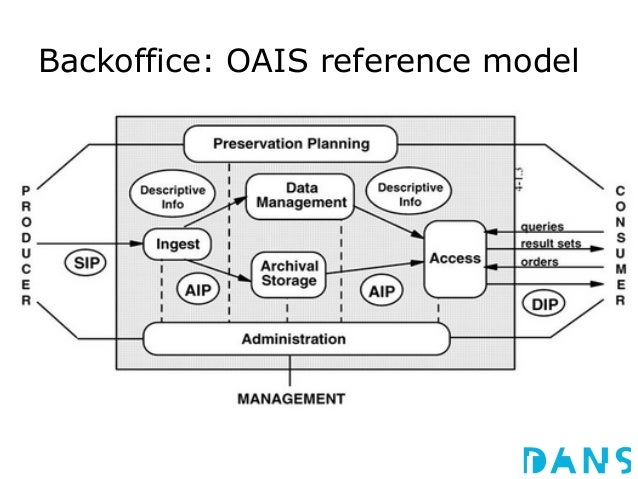 Data management and the online e-depot for Dutch