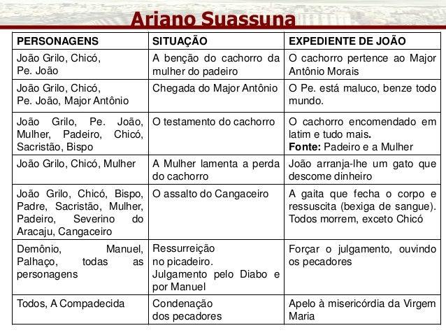 Ariano Suassuna PERSONAGENS SITUAÇÃO EXPEDIENTE DE JOÃO João Grilo, Chicó, Pe. João A benção do cachorro da mulher do pade...