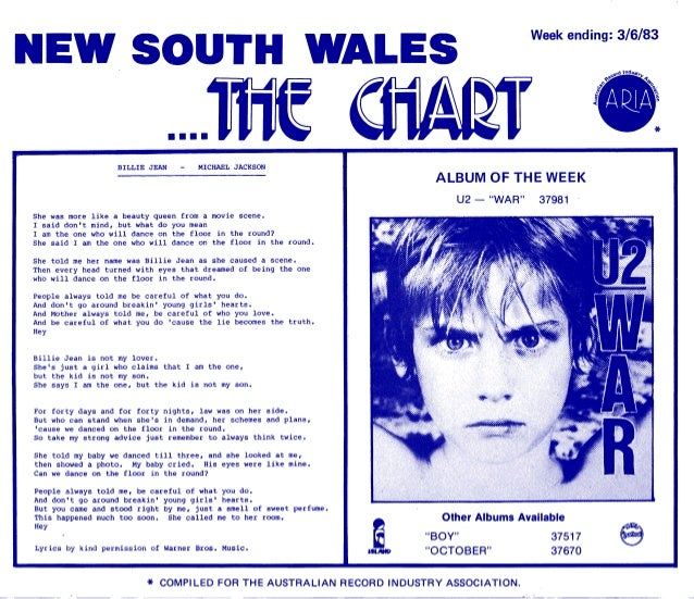 ARIA NSW Music Charts 1983