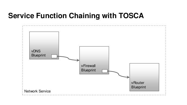 Model driven orchestration with tosca and aria bind9 modelling dns service with openstack 28 network service service function chaining with tosca vdns blueprint malvernweather Choice Image