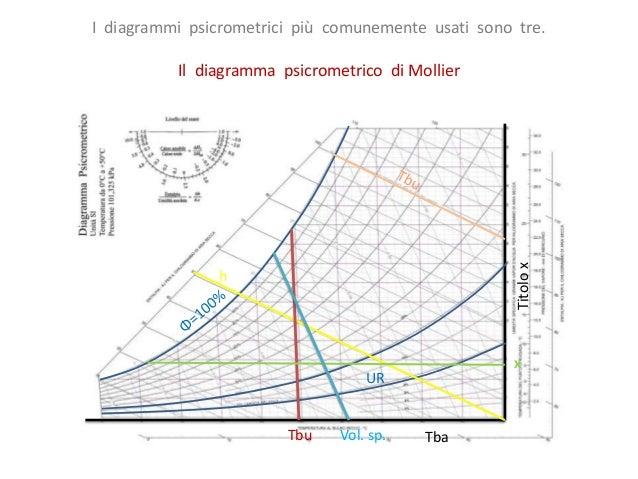 Aria Umida E Diagramma Pscicrometrico