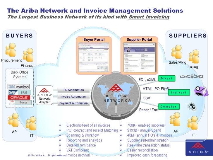 ariba e invoicing strategies for collaborative commerce