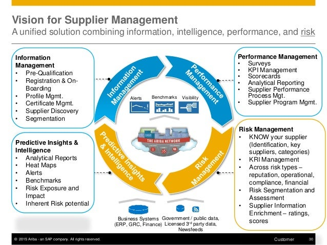 Ariba Coverage of Risk Management within the Supplier Lifecycle