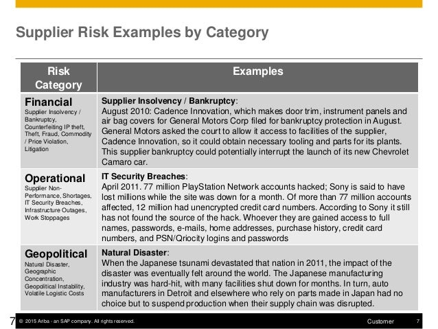 Ariba Coverage Of Risk Management Within The Supplier