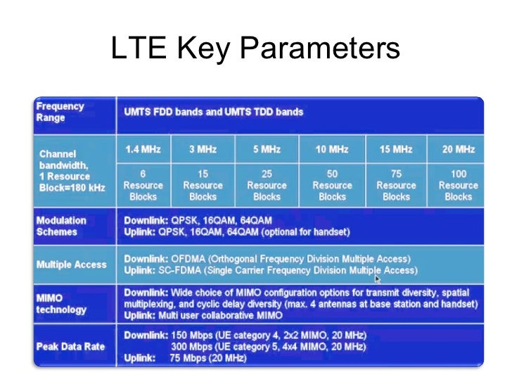 LTE will Ensure the Success of Mobile Internet
