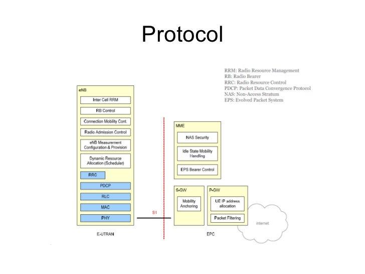 Requirements to be met by LTE Fast, Efficient, Cheap, Simple <ul><li>Peak Data Rates </li></ul><ul><li>Spectrum efficiency...