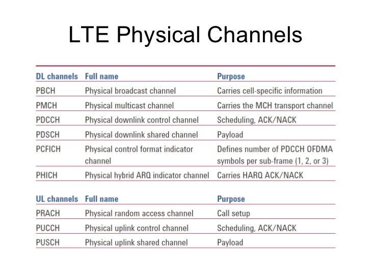 Non-3GPP access tunneling PDN SAE GW HA AP Server UE IP L2 L1 IPv6/v4 TCP/UDP Application L1 L2 WLAN S2 SGi L2 L1 IP MIP I...
