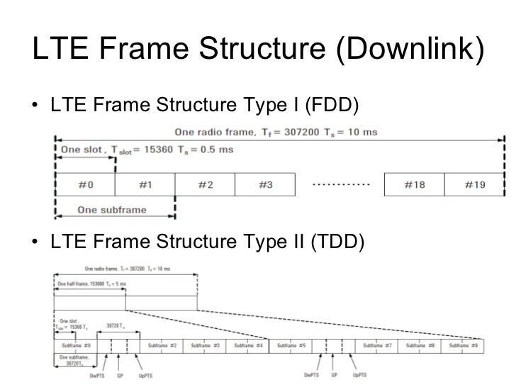 LTE Physical Signals