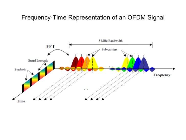 LTE Frame Structure (Downlink) <ul><li>LTE Frame Structure Type I (FDD) </li></ul><ul><li>LTE Frame Structure Type II (TDD...