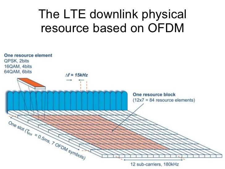 OFDM <ul><li>Single Carrier Transmission (e.g. WCDMA) </li></ul><ul><li>Orthogonal Frequency Division Multiplexing </li></ul>