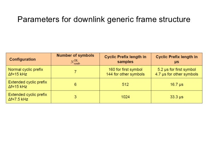 OFDM signal generation chain <ul><li>OFDM signal generation is based on Inverse Fast Fourier Transform (IFFT) operation on...