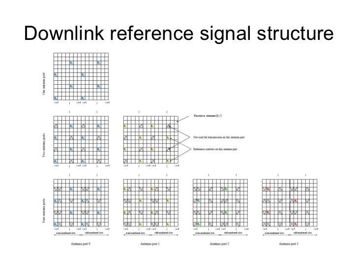 LTE downlink conventional OFDMA Frequency-Time Representation of an OFDM Signal <ul><li>LTE provides QPSK, 16QAM, 64QAM as...