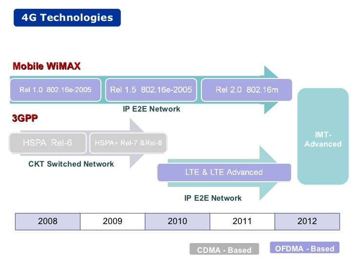 long term evolution Long term evolution (lte) is a wireless broadband technology designed to support roaming internet access by cellphones and other handheld devices because lte offers significant improvements over older cellular communication standards, some refer to it as a 4g technology, along with wimax it is .