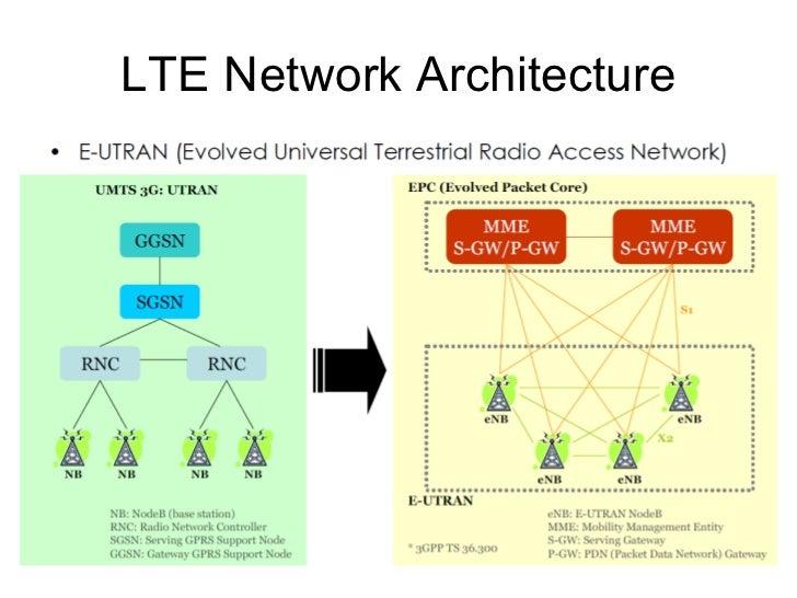 3G deployment in the world China Mobile NTT DoCoMo ( 2010 ) KDDI Verizon ( 2009 ) AT&T W ( 2010 ) Vodafone ( 2011 ) T-Mobi...
